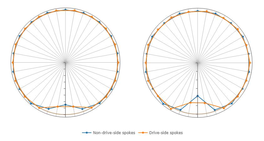 Spoke tensions under radial load
