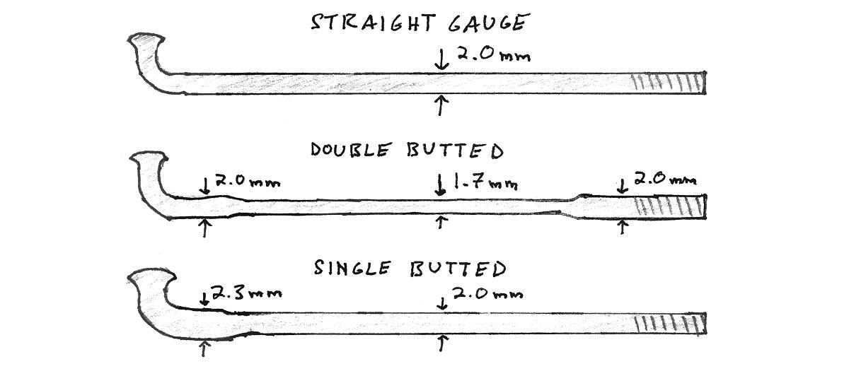 Types of spokes