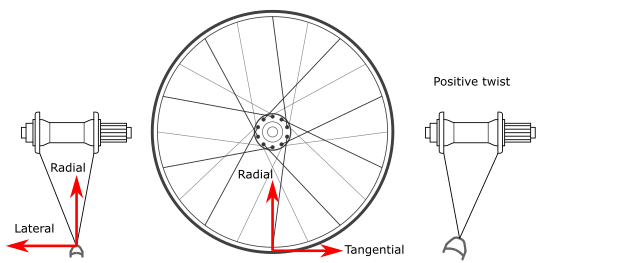 Bicycle wheel coordinate system