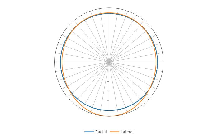 Deformation under combined load