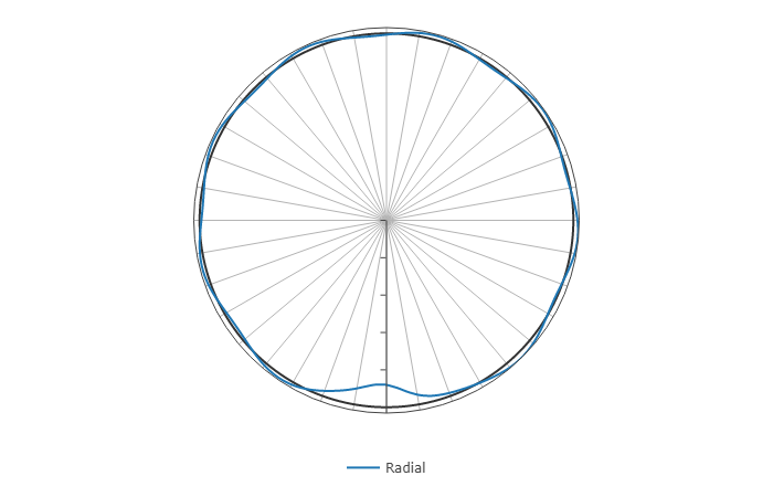Deformation under radial and pedaling load