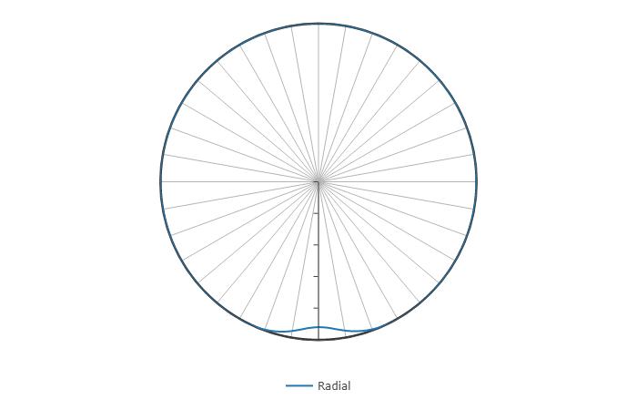 Deformation under radial load